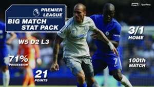 Sportpesa Chelsea vs Everton