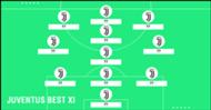 BEST XI : ทีมรวมดาวยูเวนตุสชุดแชมป์ 8 สมัยติด
