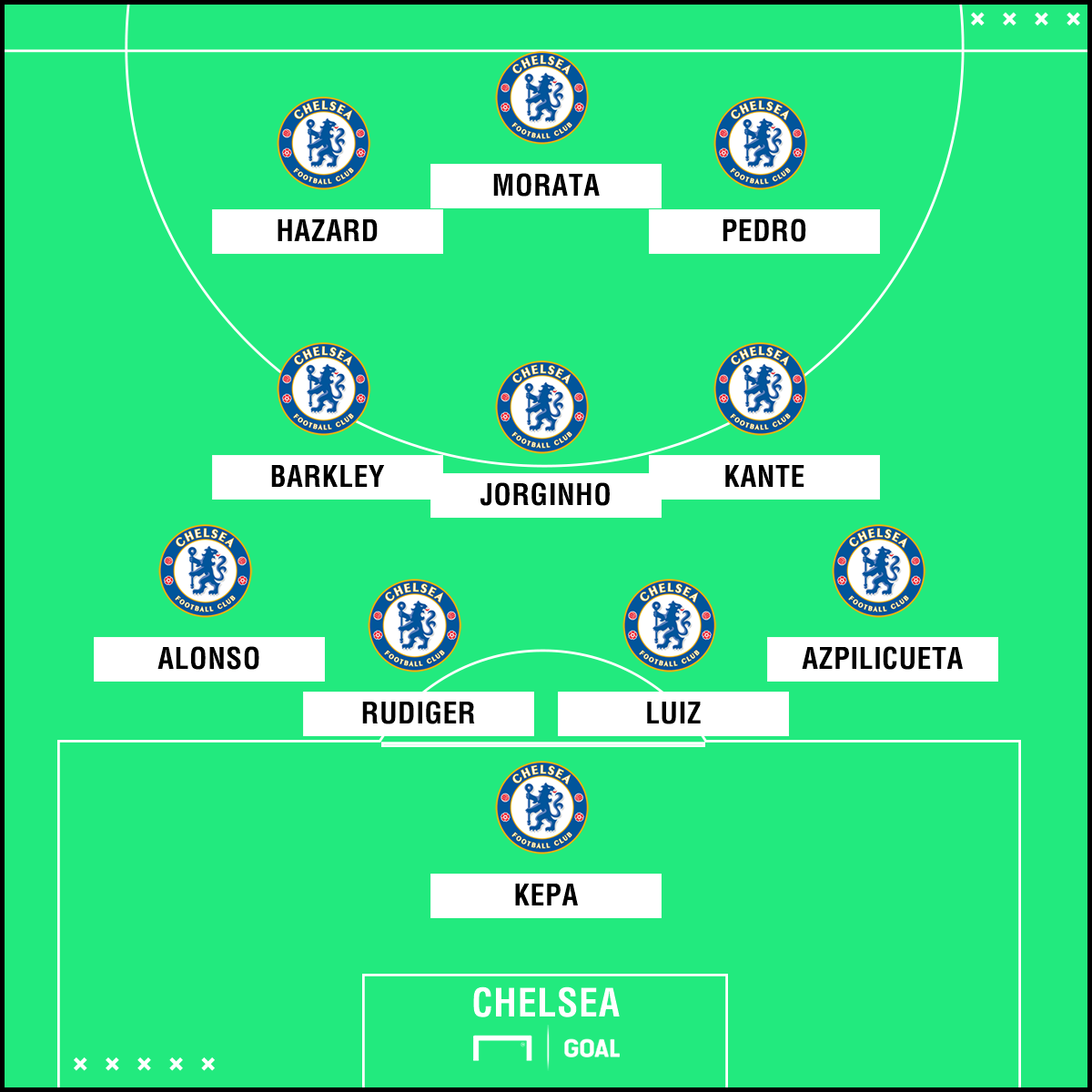 Chelsea possible line-up vs Huddersfield