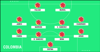 Predicted Colombia WC2018 XI