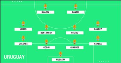 Predicted Uruguay WC2018 XI