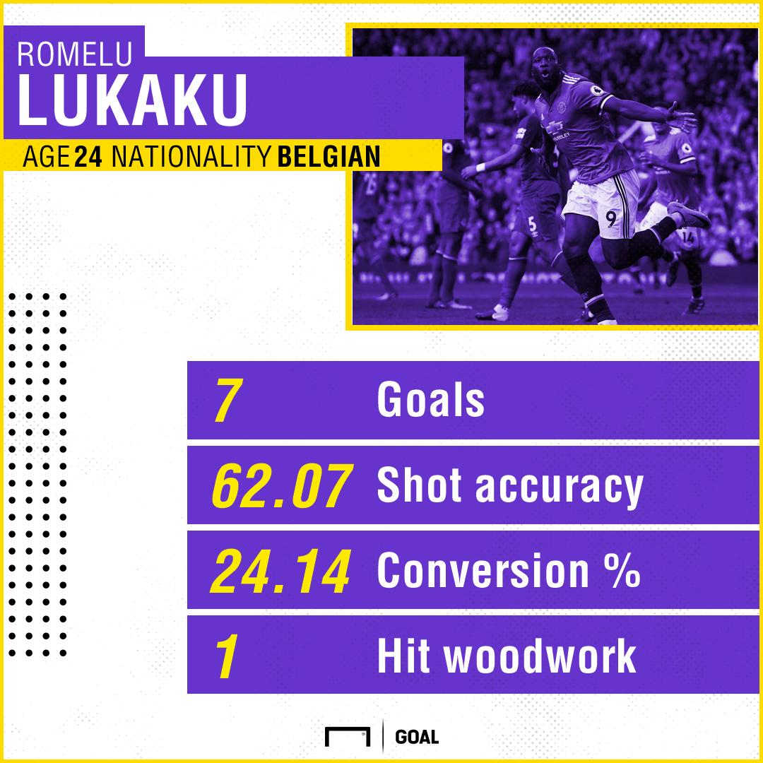 Romelu Lukaku Manchester United Premier League stats 091117