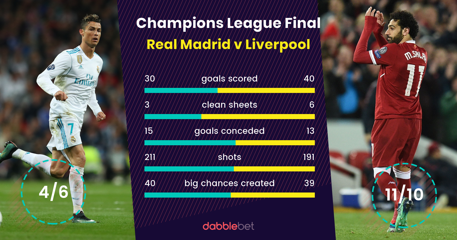 Champions League Final Odds Liverpool 11 10 To Beat Real Madrid