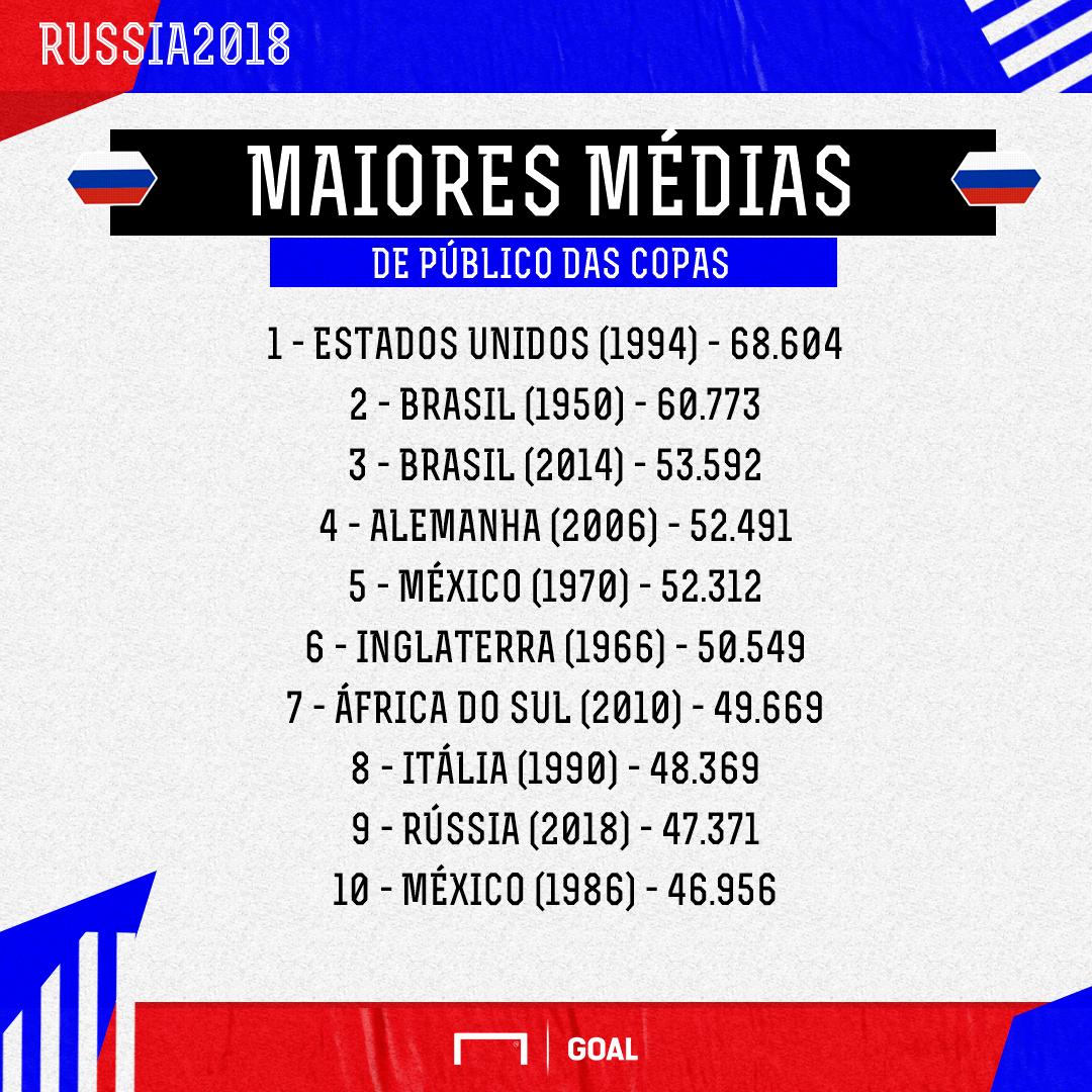 Média de público Copas do Mundo | GFX | 16072018