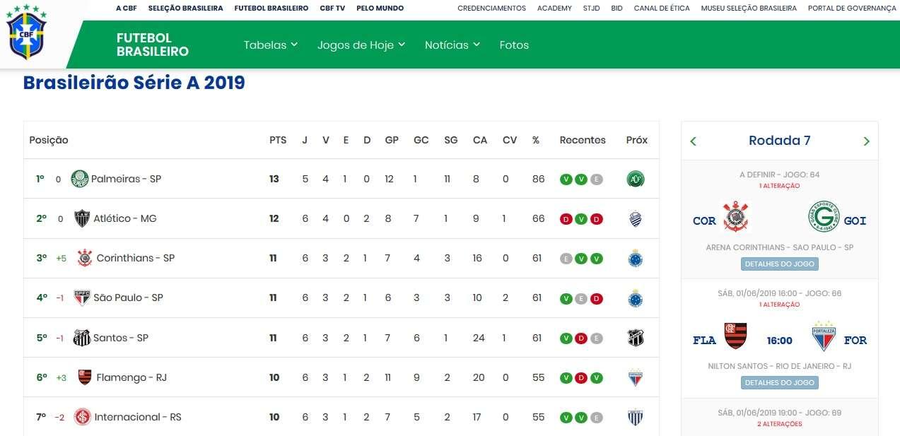 Cbf Atualiza Tabela E Tira Tres Pontos Do Palmeiras No Brasileirao Veja A Classificacao Atualizada Goal Com