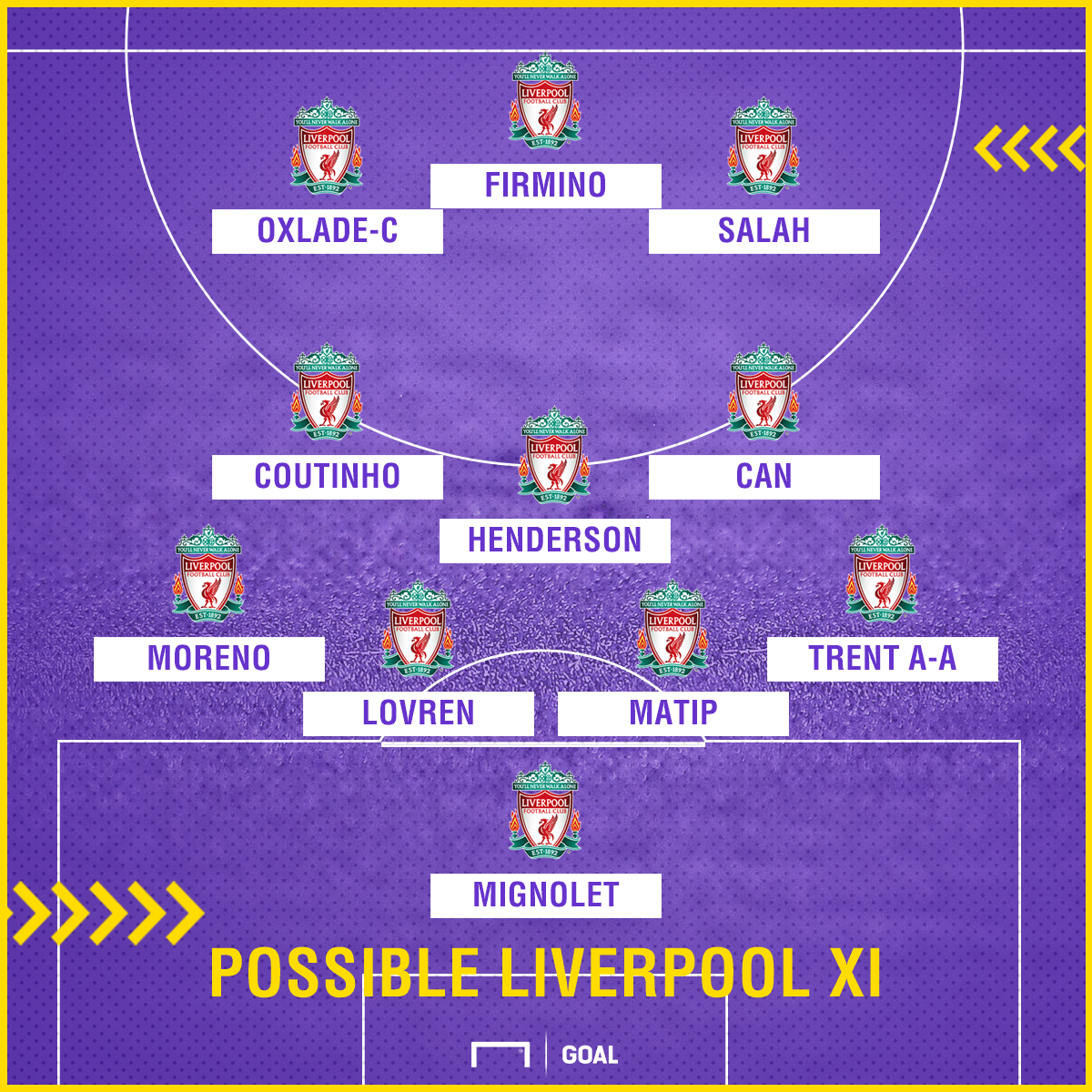 Possible Liverpool XI v Burnley
