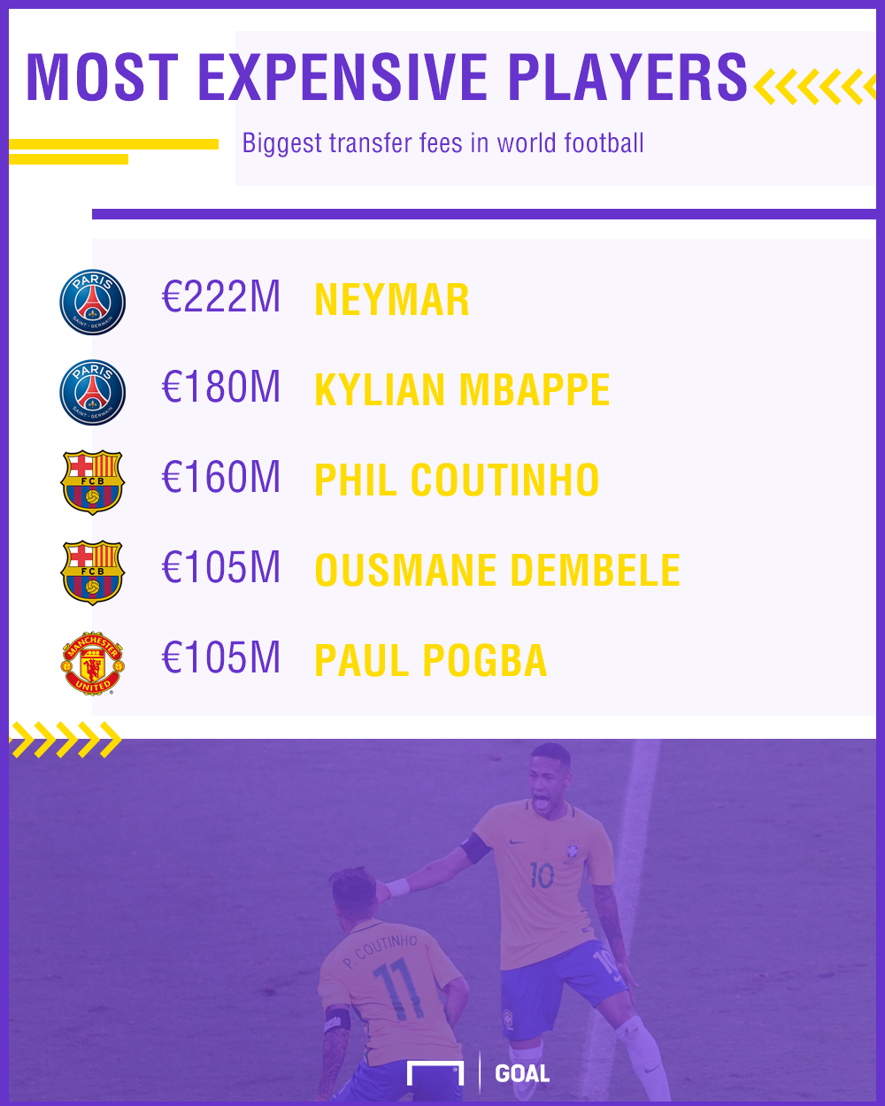 gfx most expensive players in the world