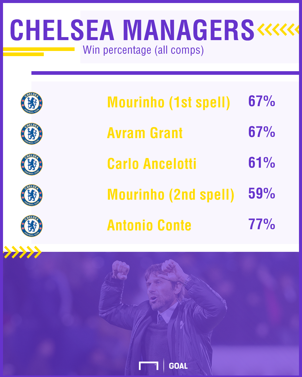 Chelsea managers win percentage