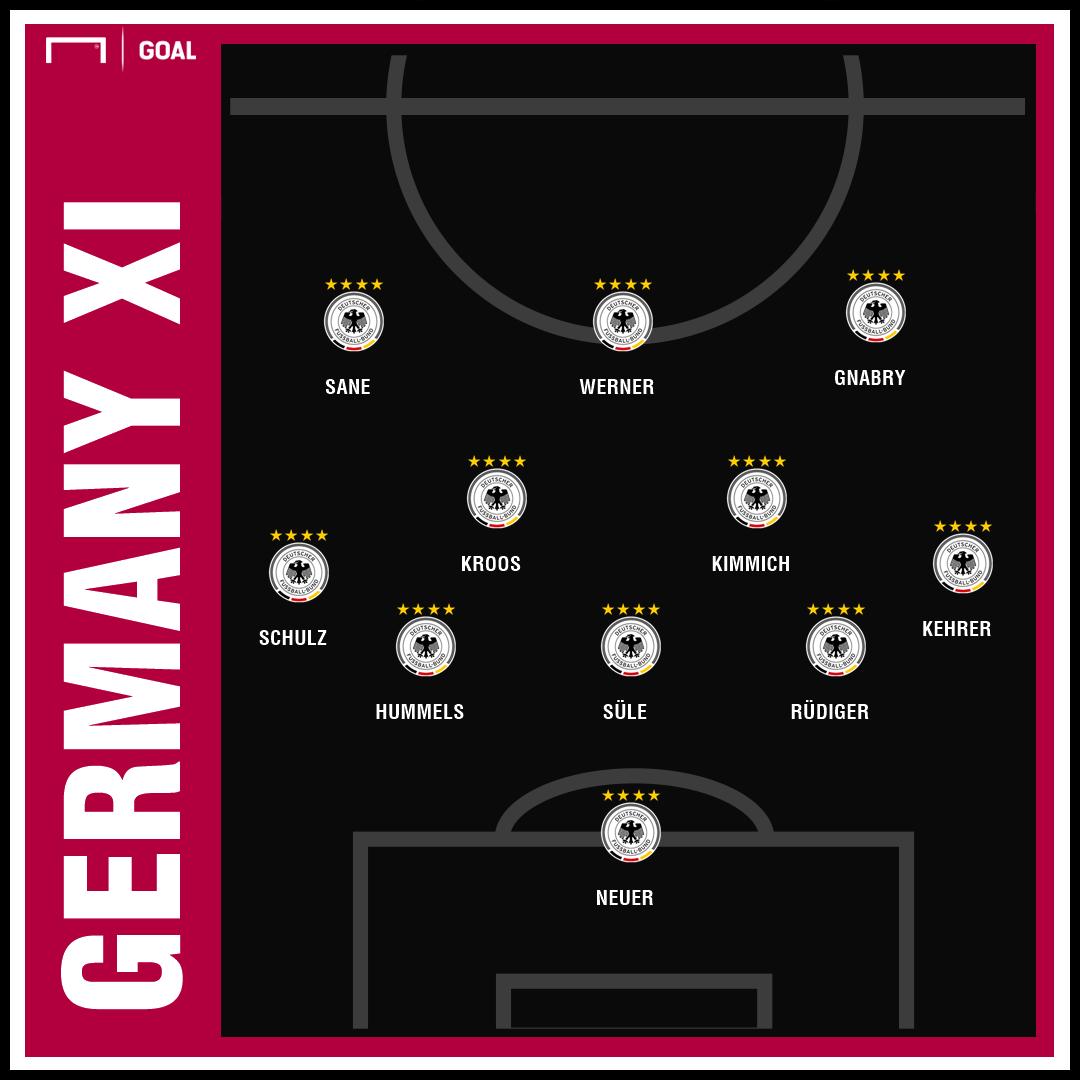Deutschland gegen Serbien: Die Aufstellung des DFB-Teams ...