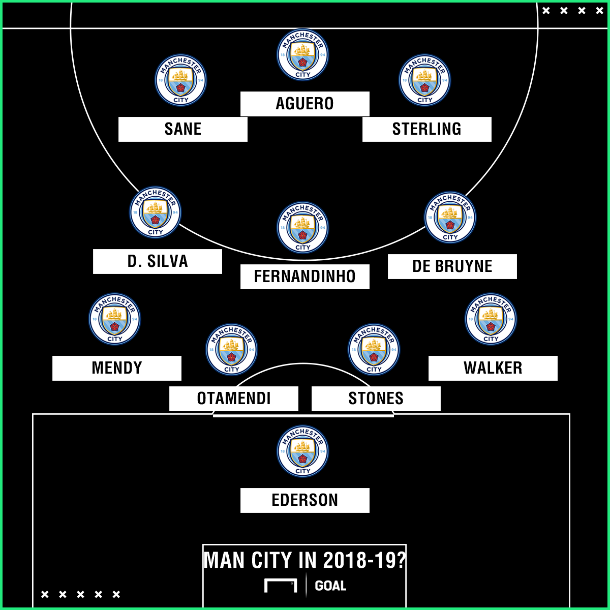 How will Manchester City line up in 2018-19? Pep Guardiola's probable XI