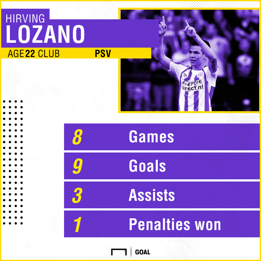 GFX Lozano PSV