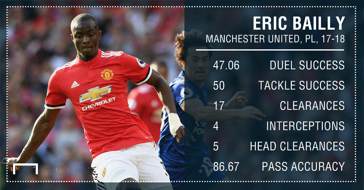 Eric Bailly Manchester United 17 18 August