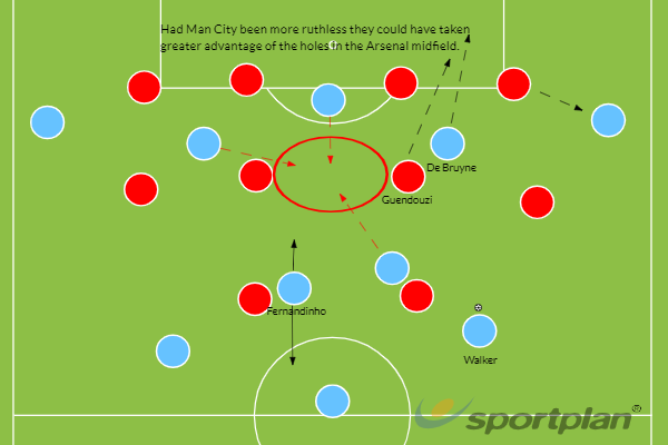 Man City Arsenal tactics GFX