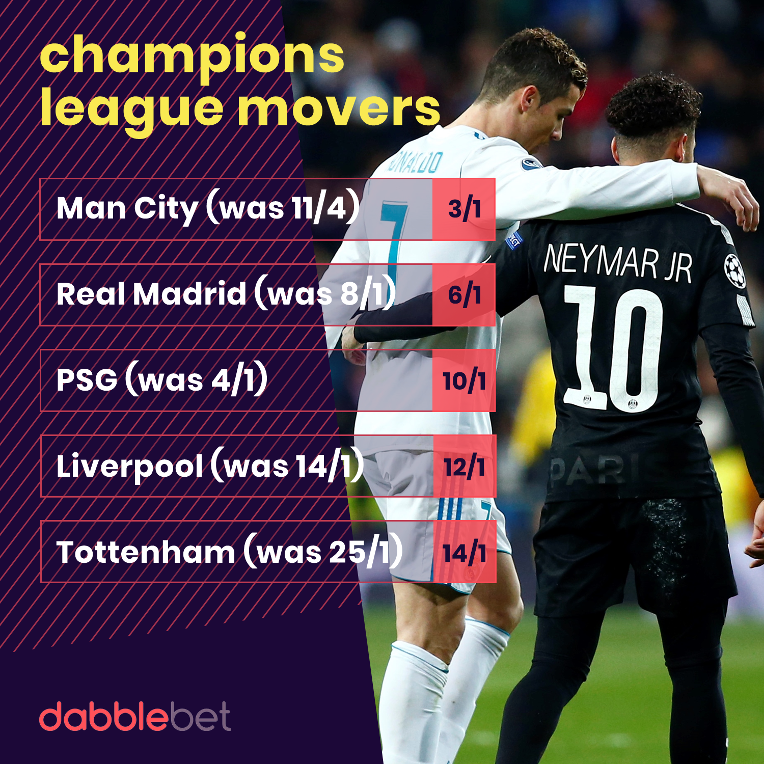 betting odds for champions league