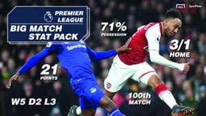 Arsenal Everton SportPesa Punter Pack