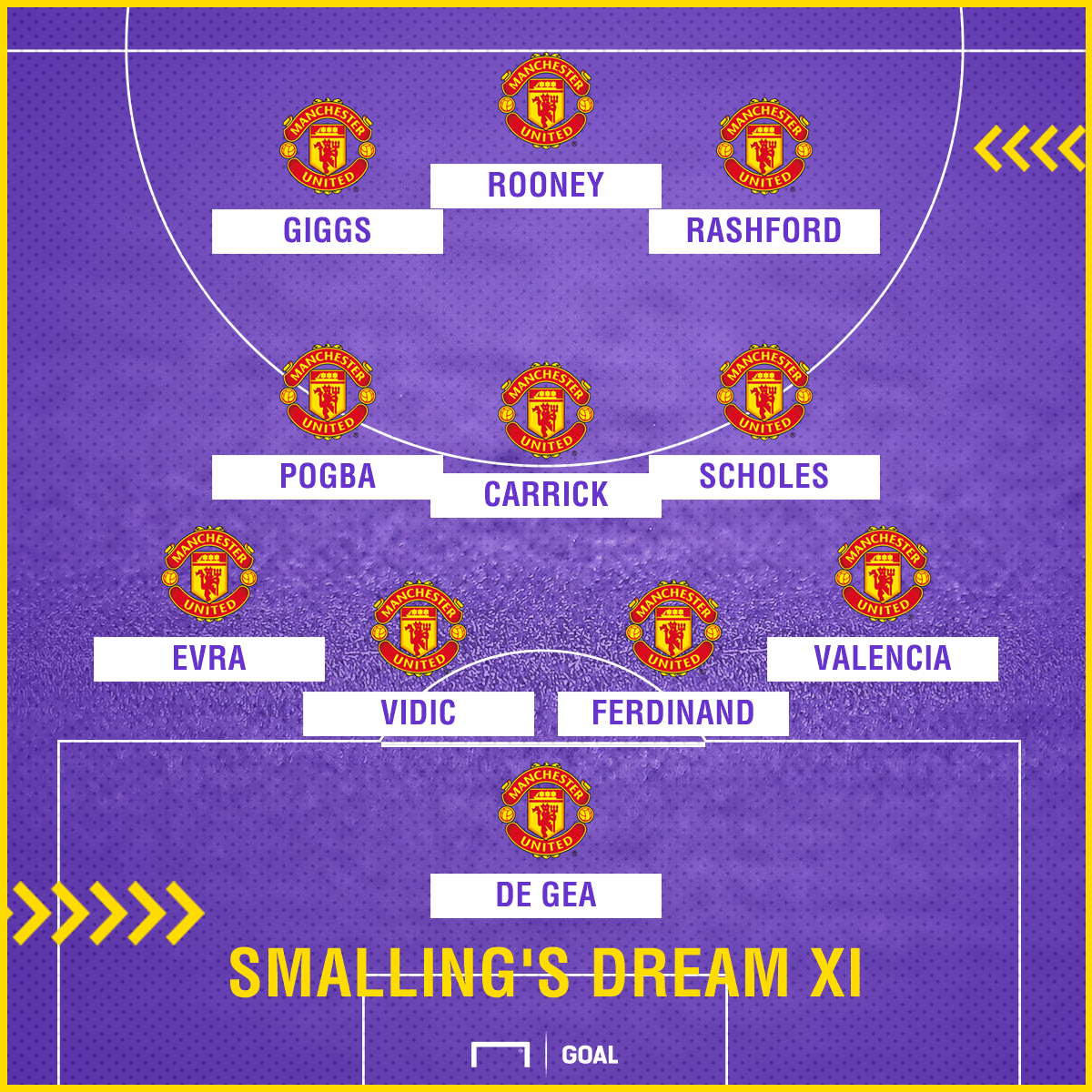 Chris Smalling Manchester United dream XI