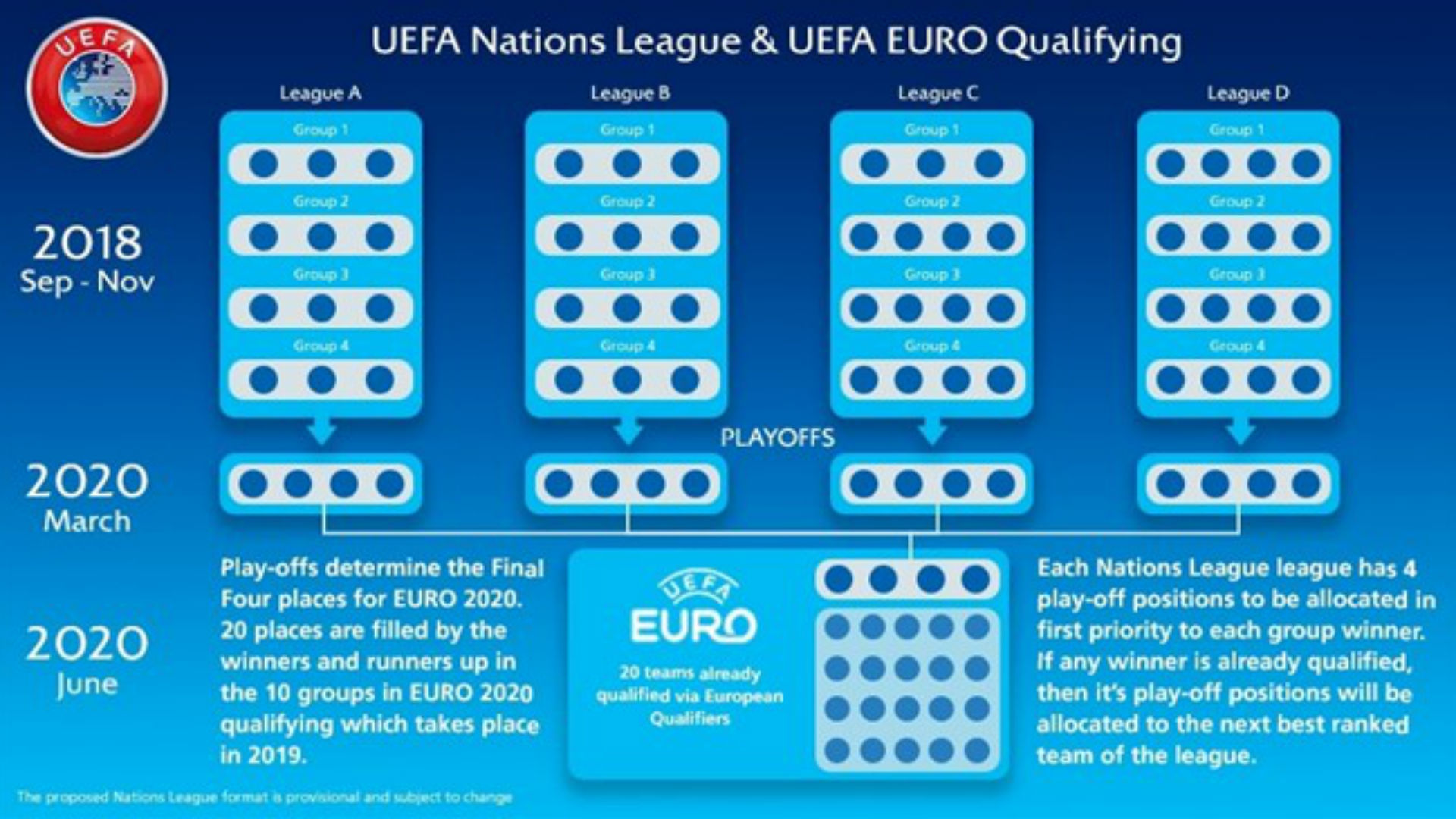 World Cup 2020 Qualifying Groups Schedule.Euro 2020 Hosts Qualifiers Your Guide To The New Look