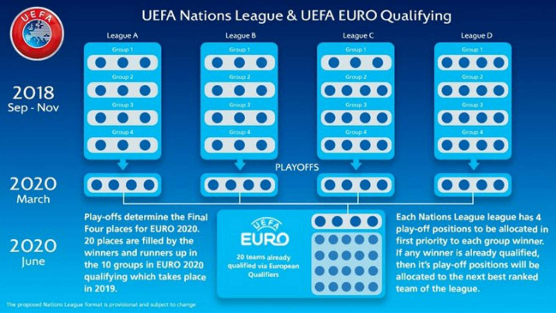 What Is The Uefa Nations League Finals Fixtures Results How It Works Goal Com