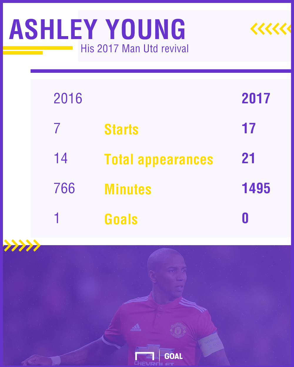 Ashley Young stats