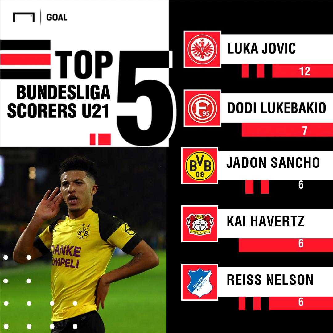 Bundesliga U21 scorers PS