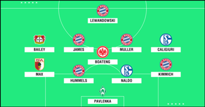 GFX Bundesliga Team of the Season 2017-18