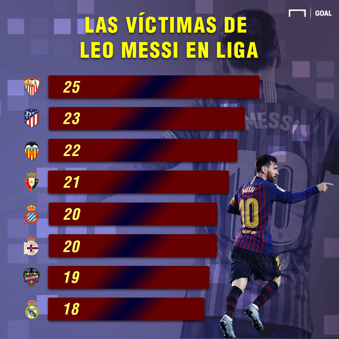 Messi rivales LaLiga