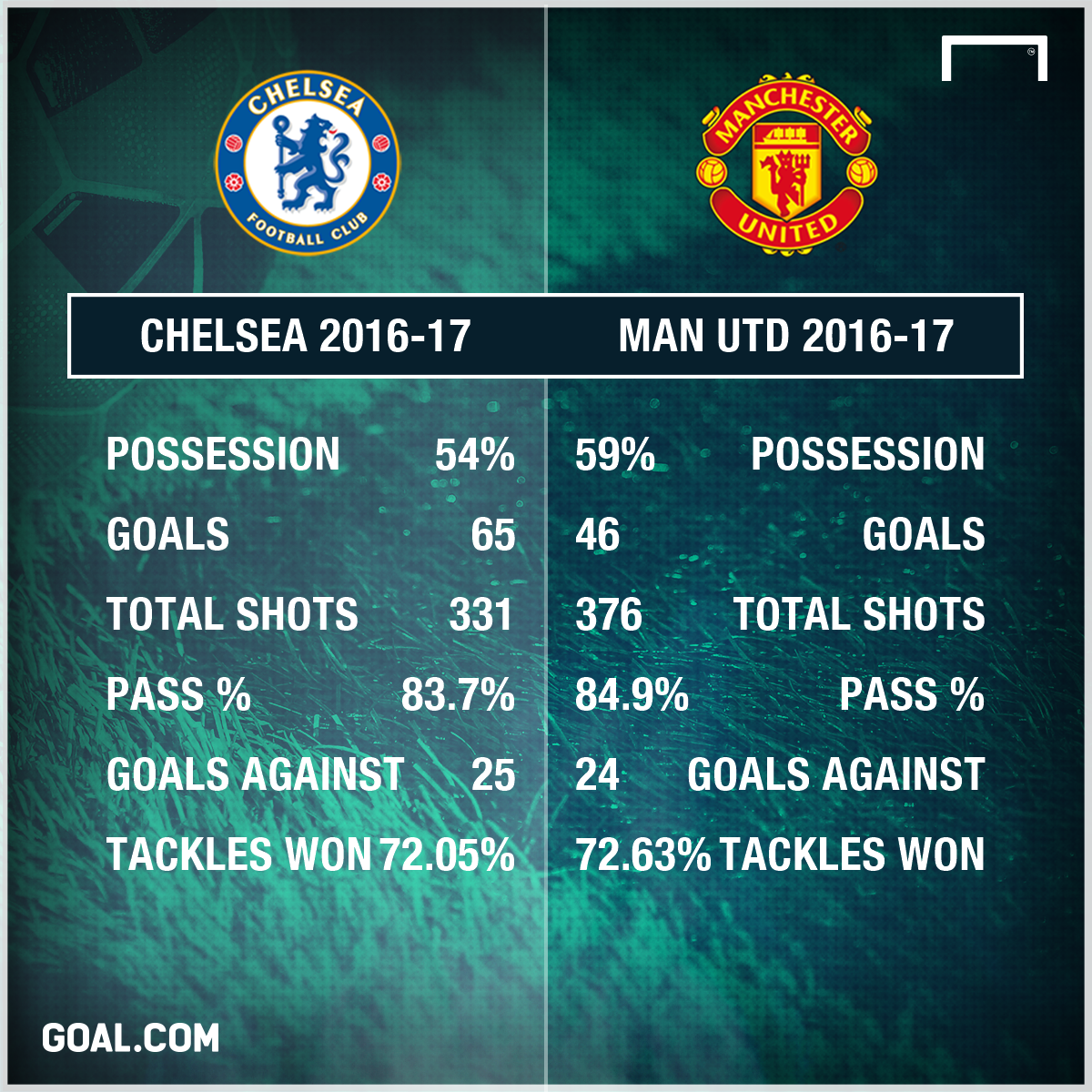 What Man Utd Need To Do To Reach Chelsea S Level And Win The Premier League Next Season Goal Com