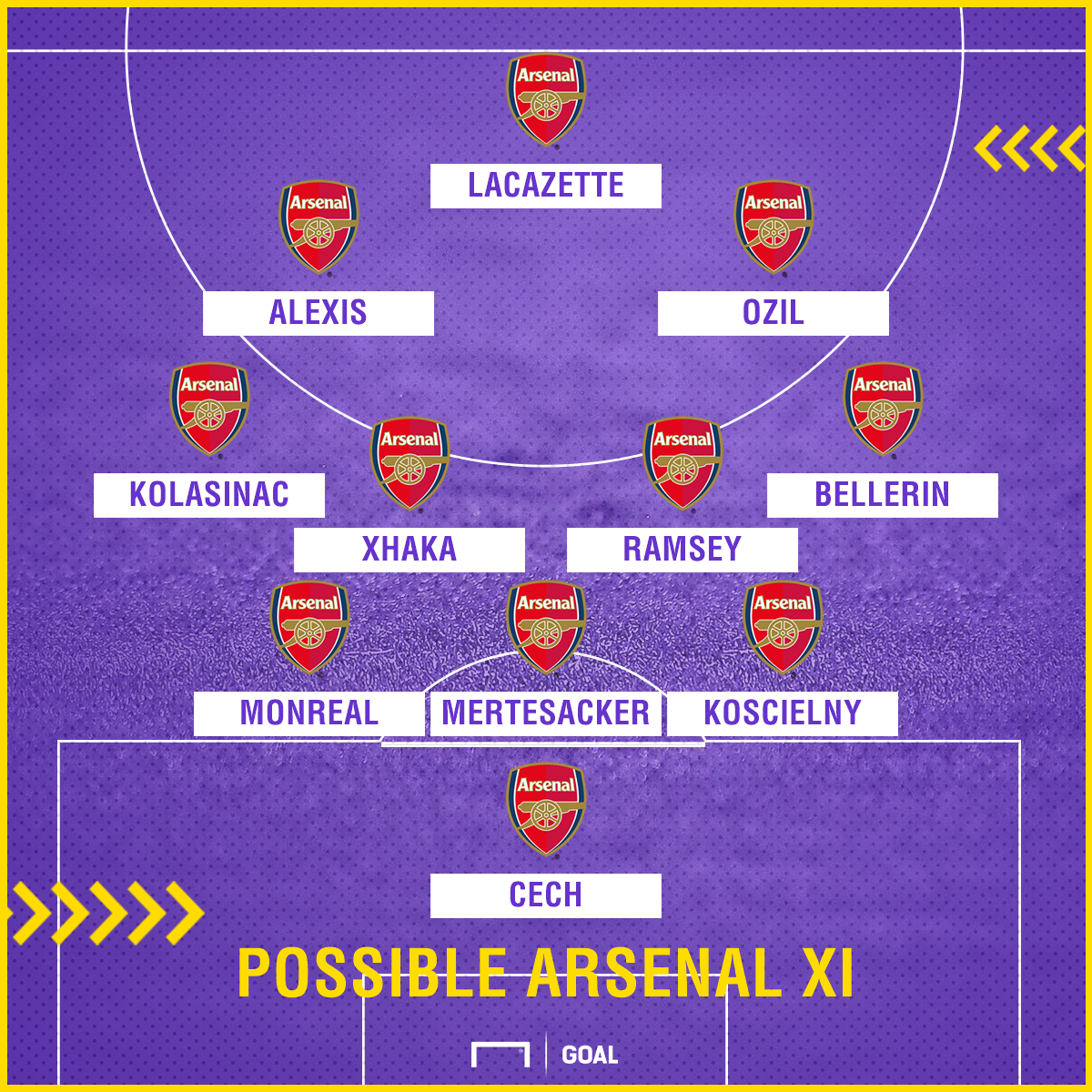 Arsenal Team News Injuries Suspensions And Line Up Vs Manchester City Goal Com