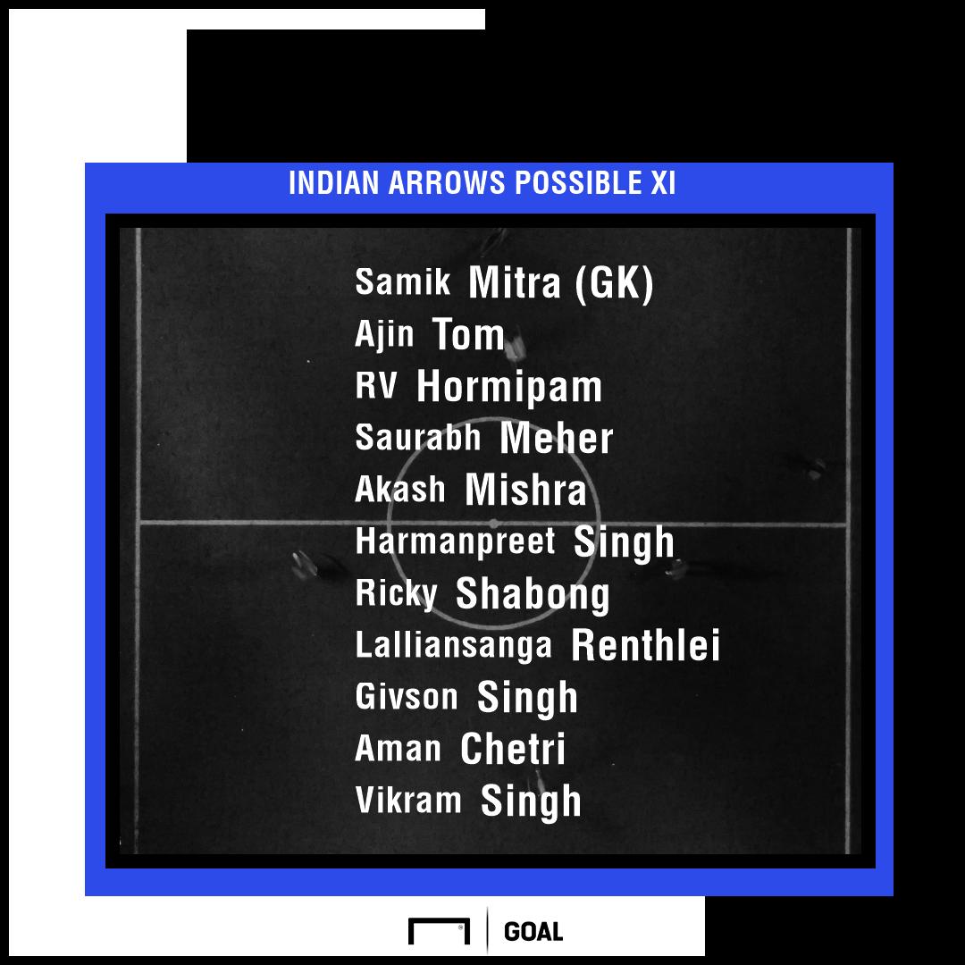 Indian Arrows possible XI I-League 2019-20