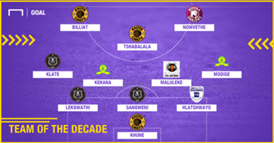 PSL Team of the Decade