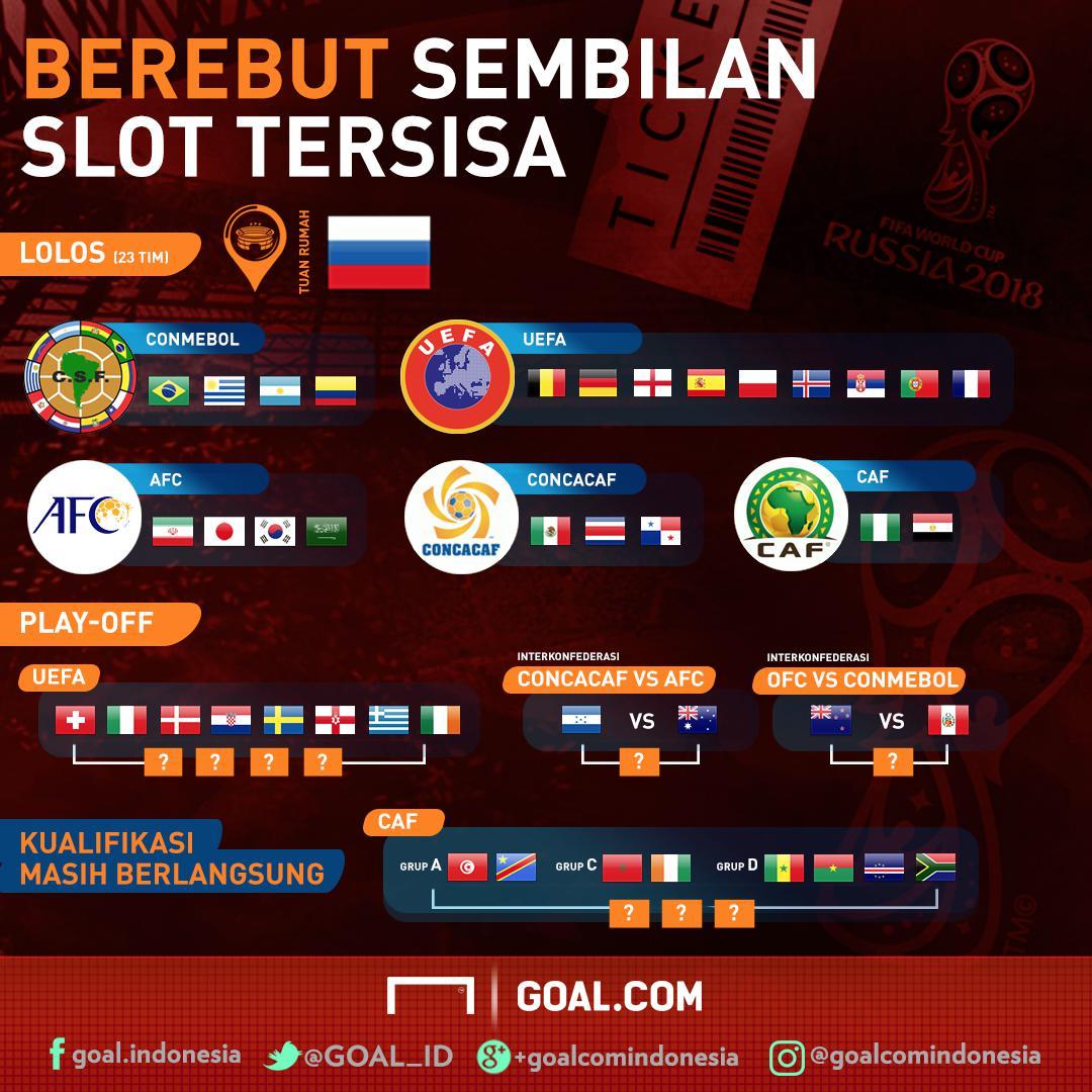 Sembilan Tiket Tersisa Menuju Piala Dunia 2018