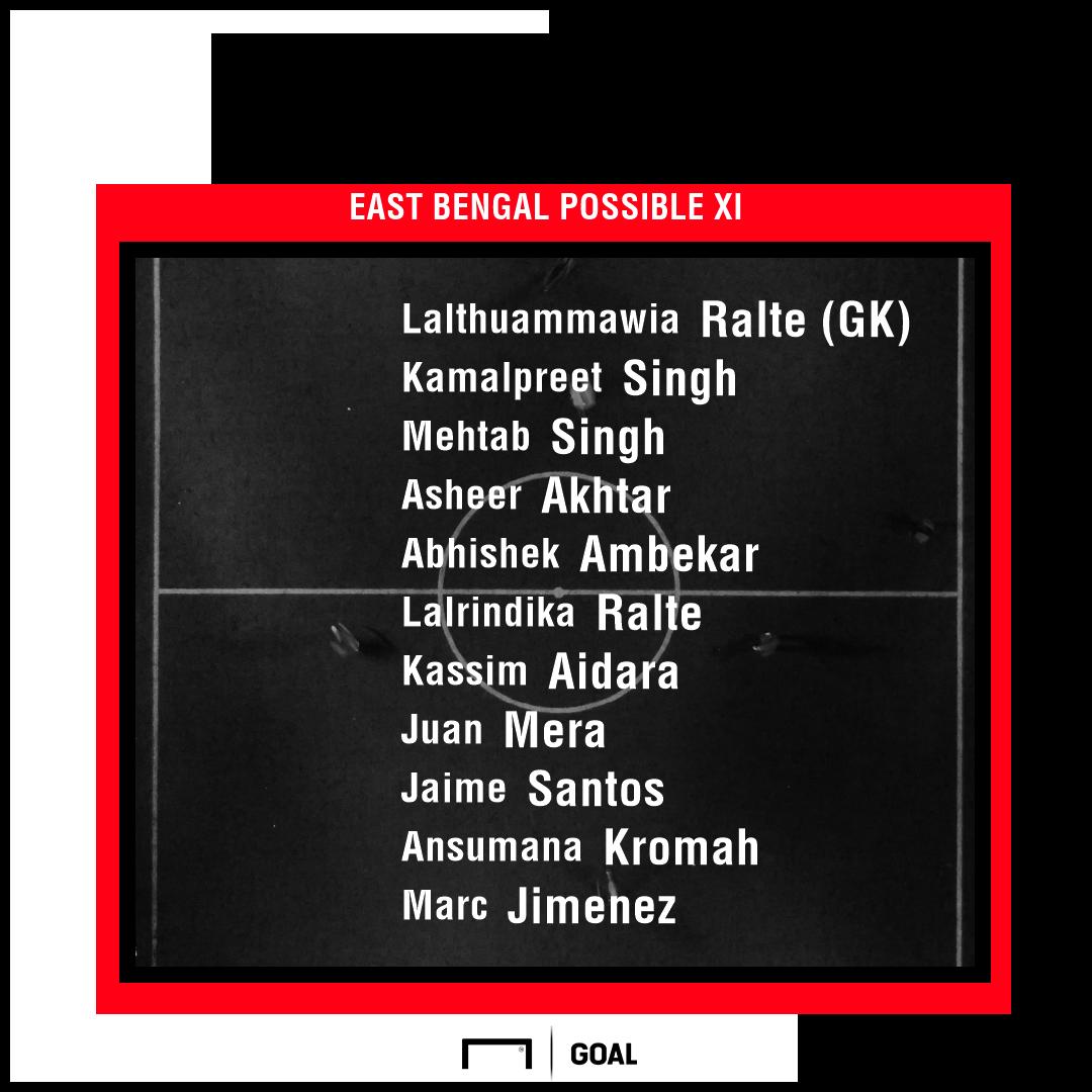 East Bengal possible XI