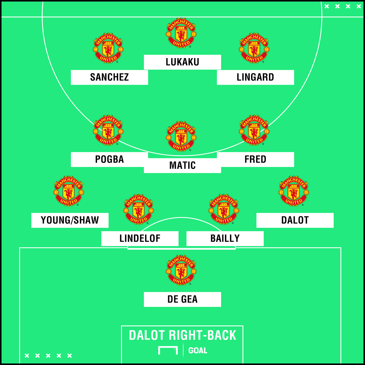 Man Utd possible formation
