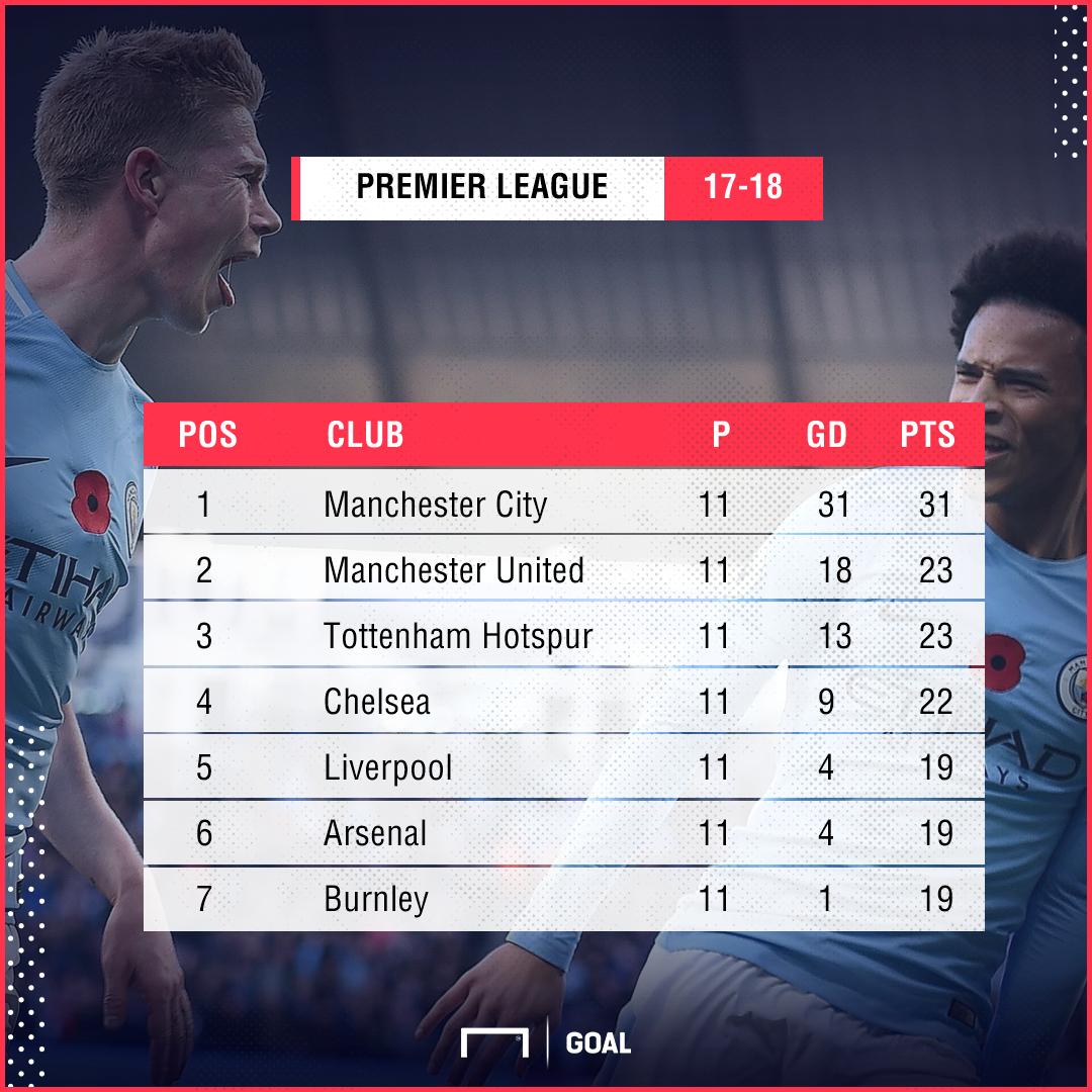 Premier League Table PS