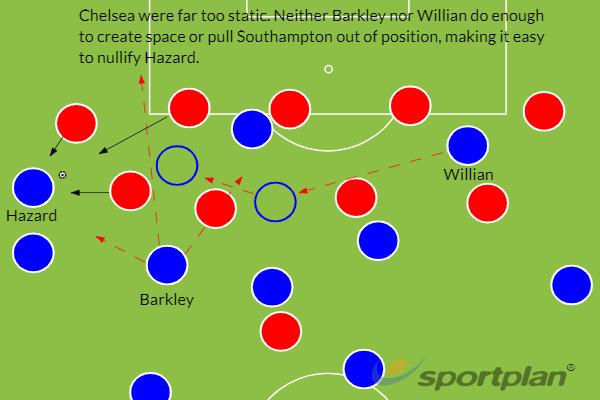 Chelsea Southampton tactics