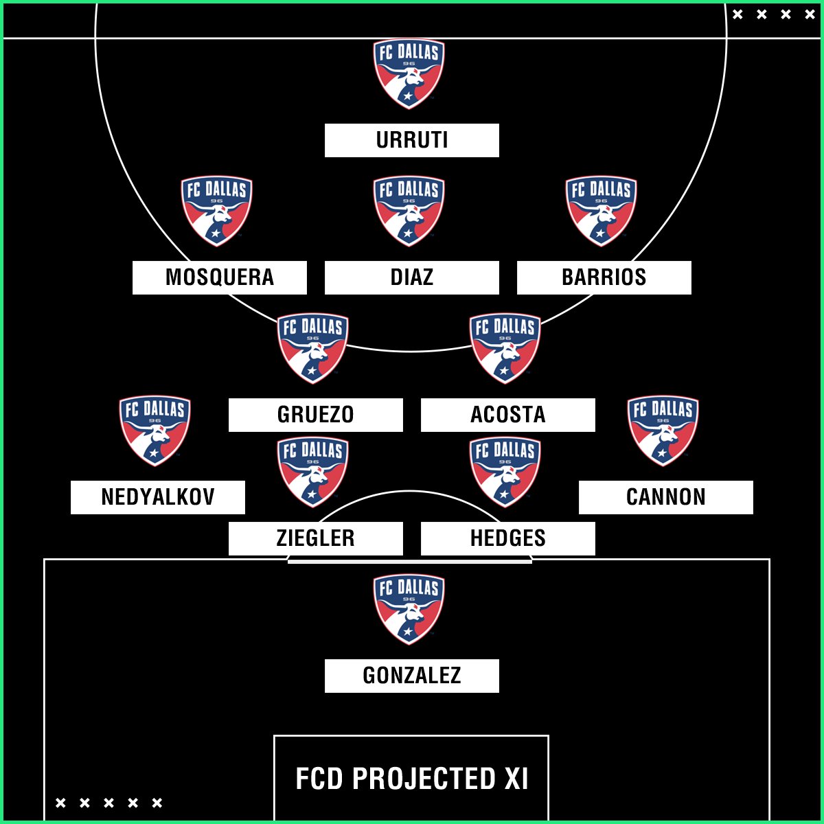 GFX FC Dallas projected XI mls preview
