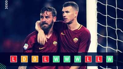 Roma Champions League power rankings