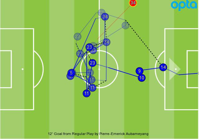 Arsenal goal GFX