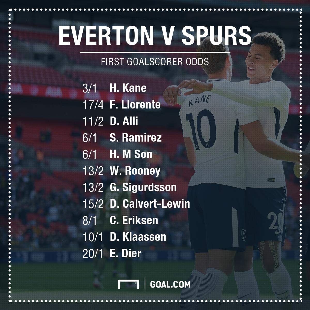 Everton v Spurs Betting GFX