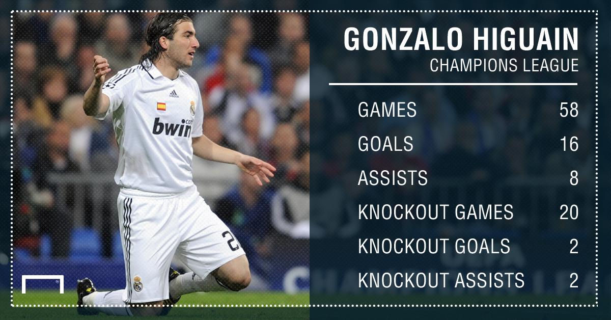 Gonzalo Higuain Champions League Stats PS