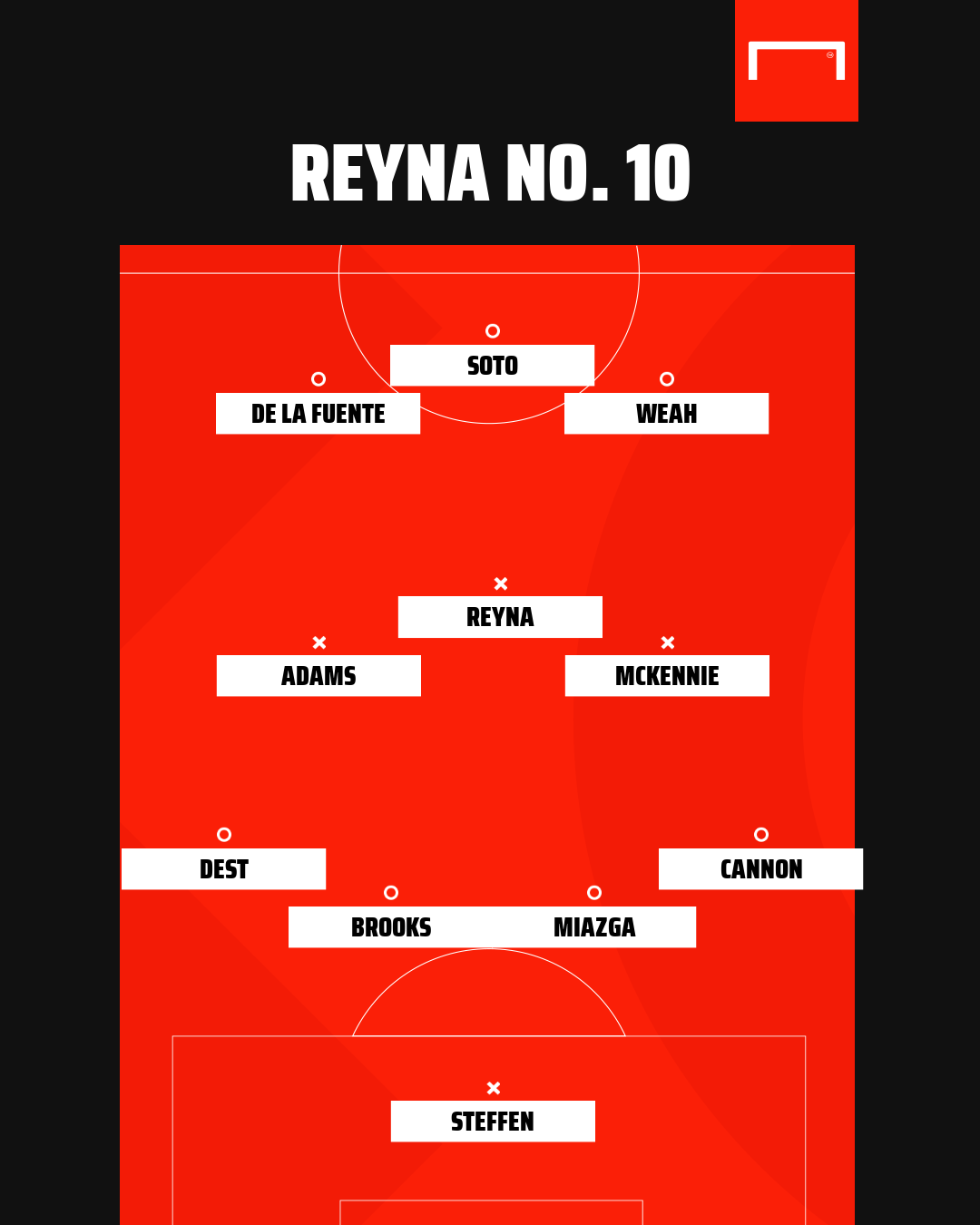 Reyna at No.10? How the USMNT's 'A Team' could line up against Wales
