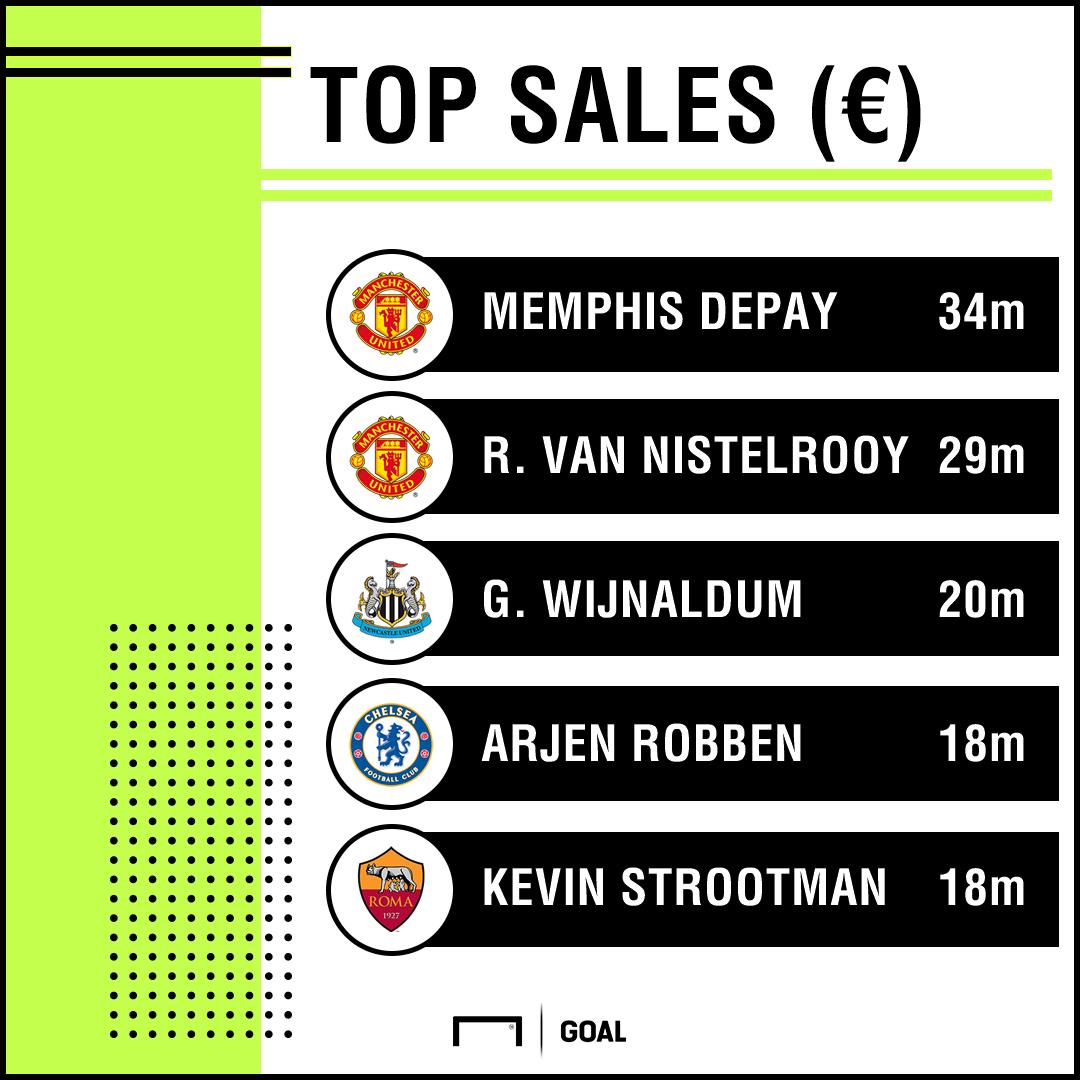 PSV record sales