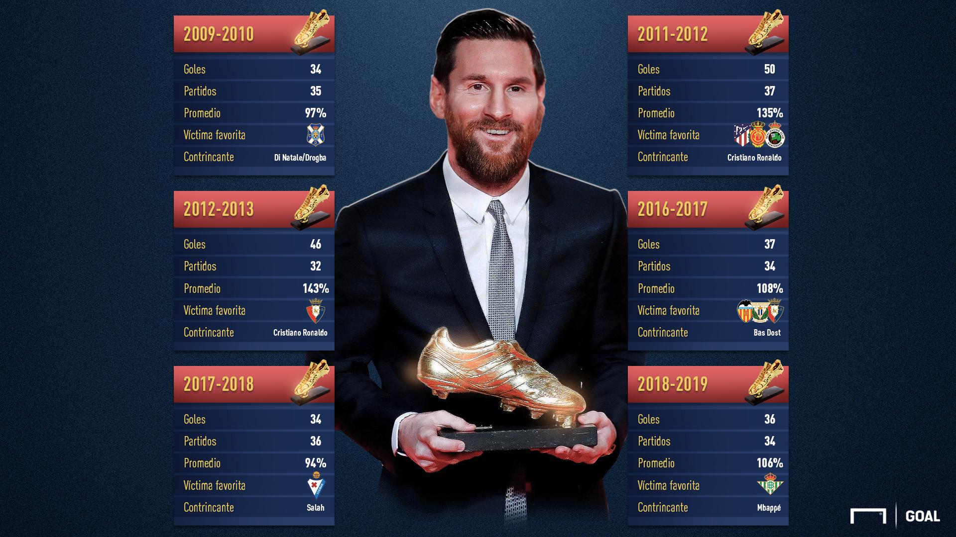 Thiago y Mateo le entregan a Messi la Bota de Oro