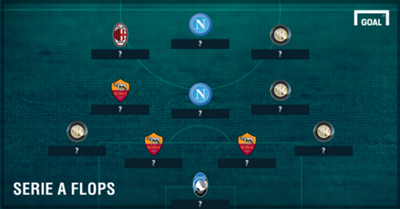 Serie A Worst Team of the Season PS