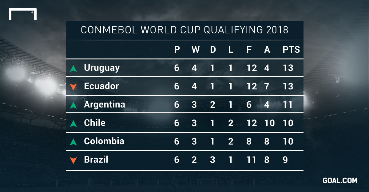 Ecuador and Colombia next up for Brazil in World Cup