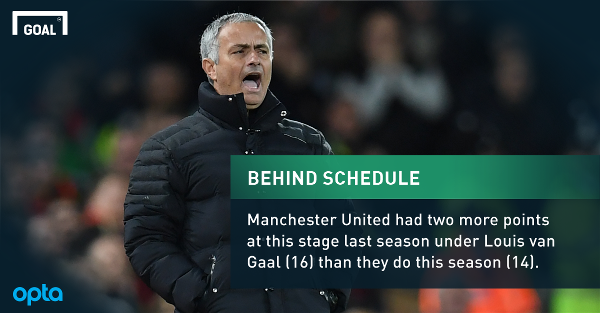 The Embarrassing Man Utd Stats That Make Awkward Reading For Mourinho Goal Com