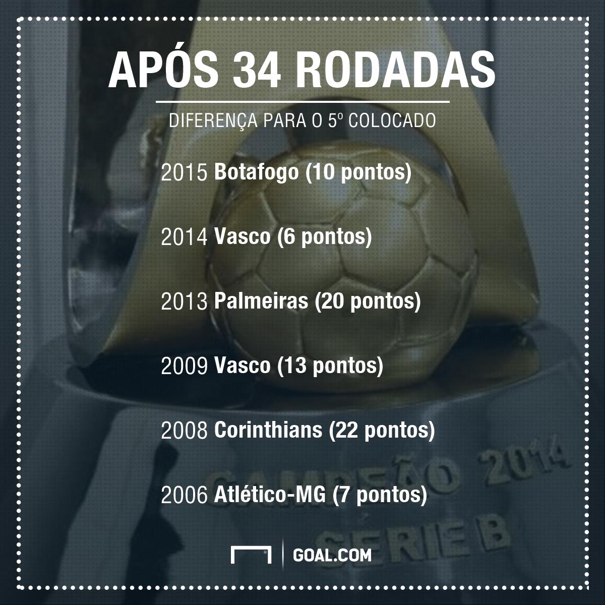 Vasco O Gigante Mais Aflito Apos A Batalha Dos Aflitos Goal Com