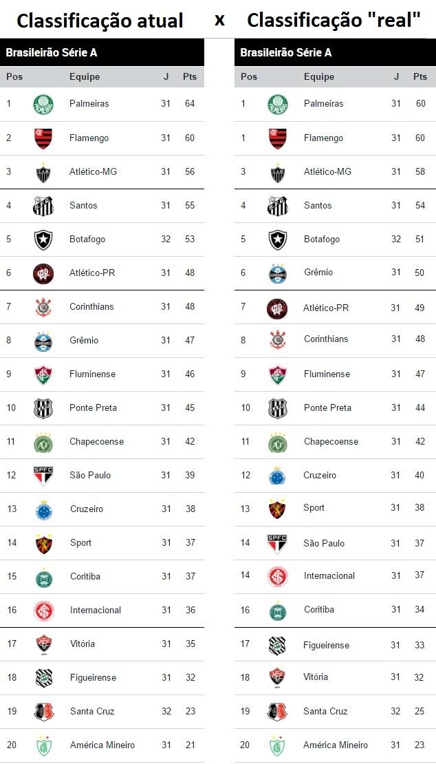 Flamengo Na Lideranca A Classificacao Do Brasileirao Tirando Os Erros De Arbitragem Goal Com