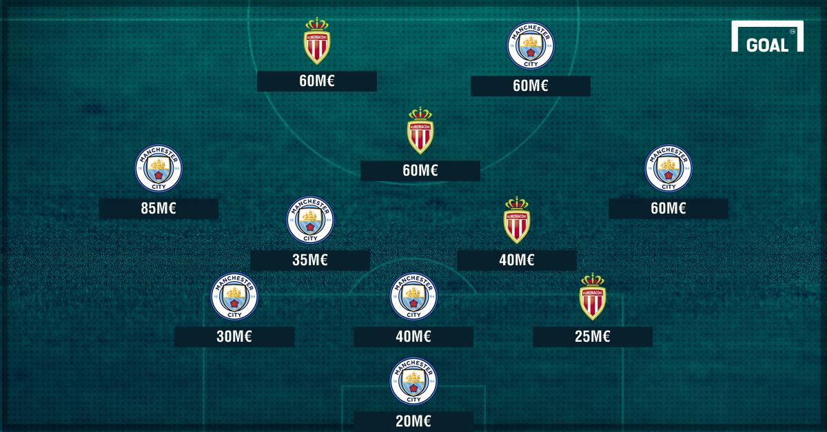 Onze combiné Monaco Manchester City