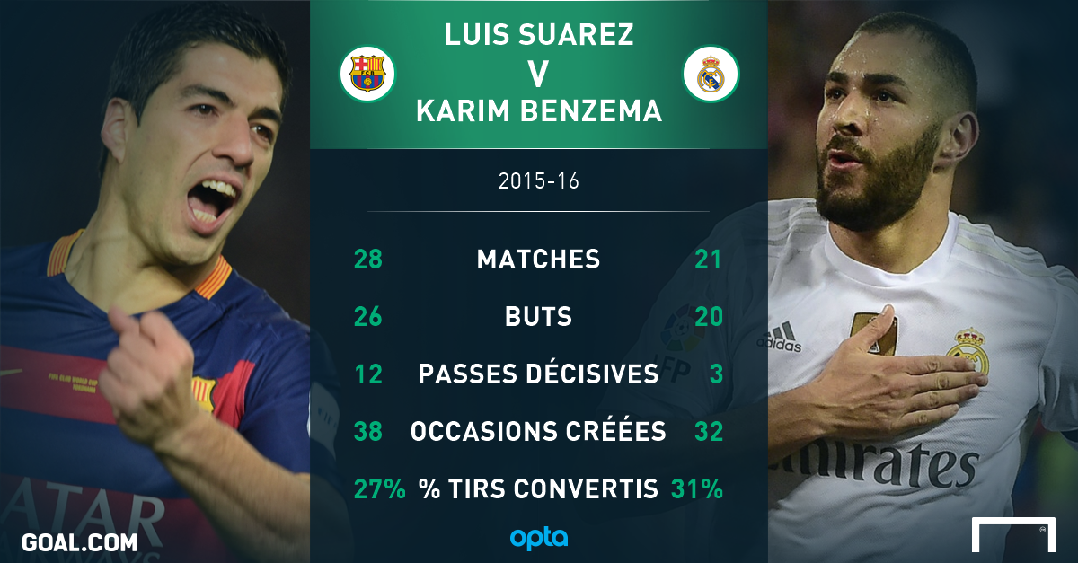 Barcelone-Real Madrid, 5 duels statistiques à la loupe